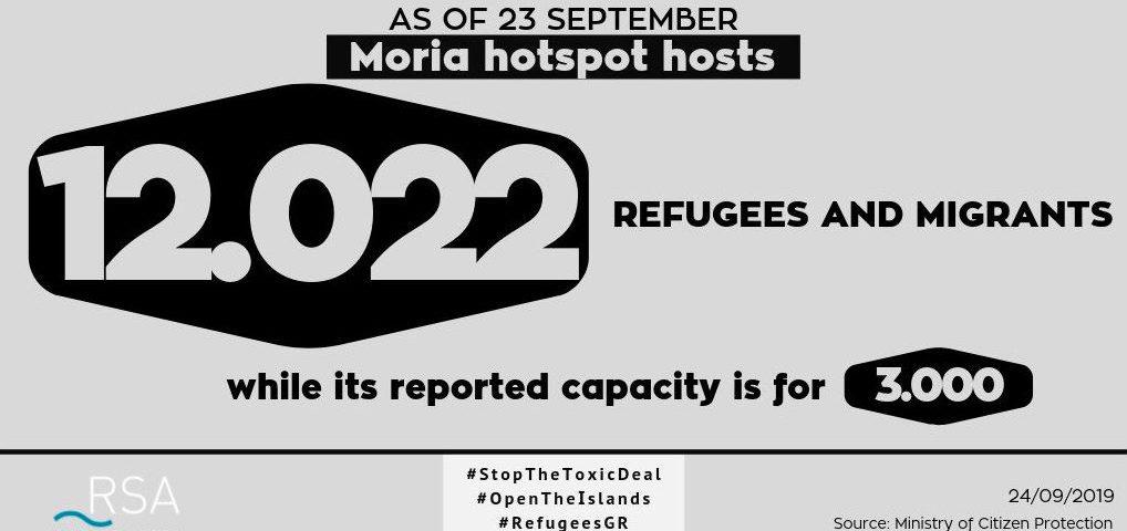 Statistik eines überfüllten Camps auf Lesbos